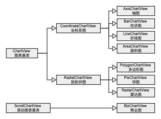View Class Diagram